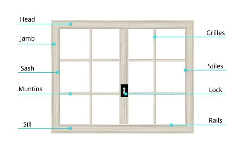 Frame Parts of a Window