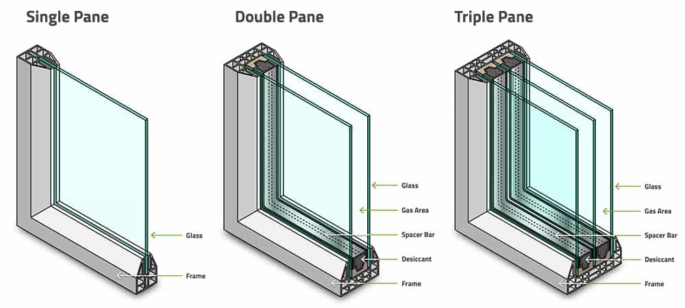 Single vs Double Pane Windows