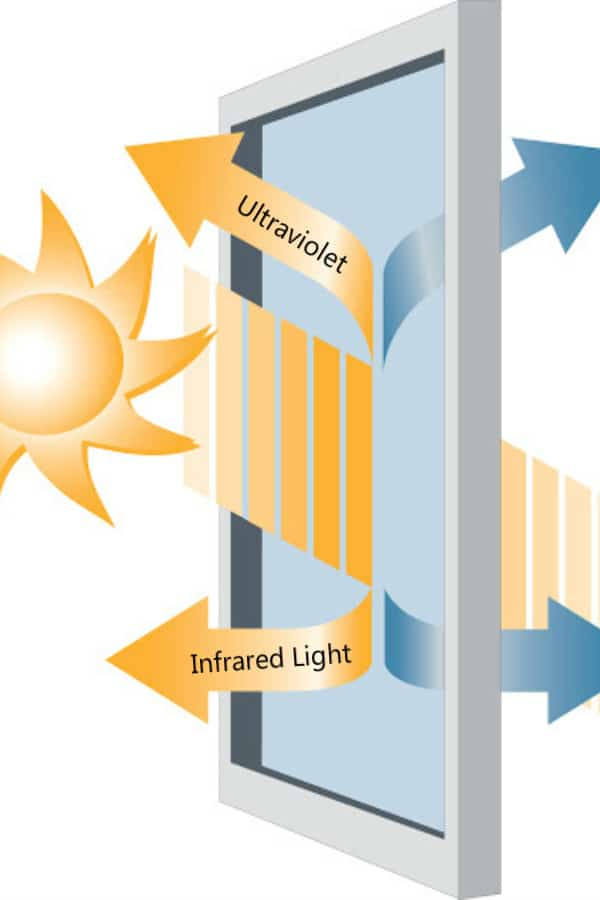 Preventing Ultraviolet and Infrared Light